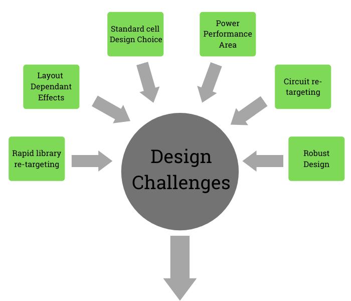 Circuit Design Challenges